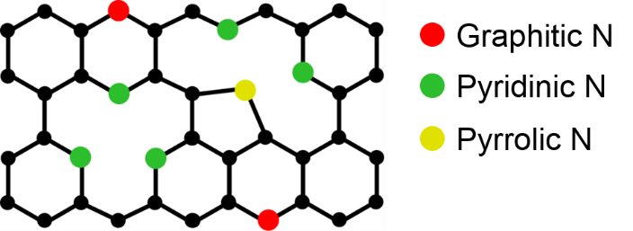 lattice doped graphene
